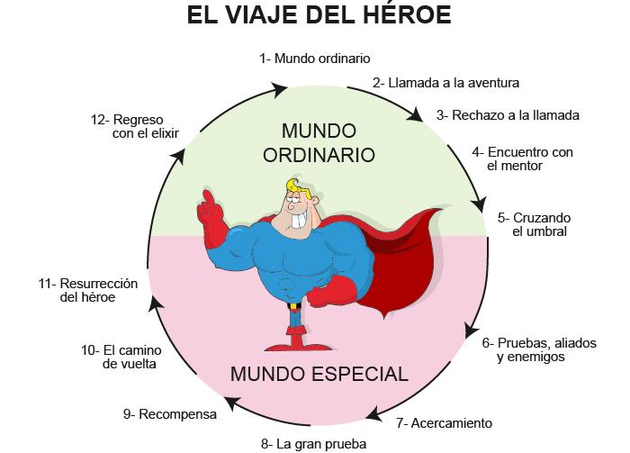 Los 12 pasos del viaje del héroe. Imagen de Creamundi.com